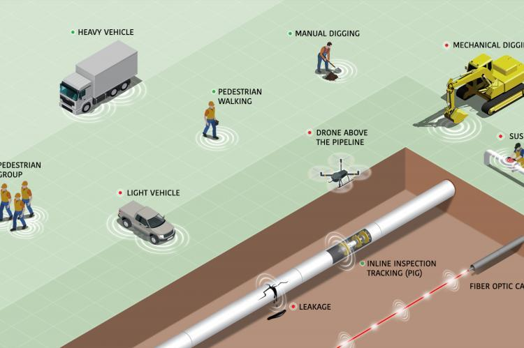 100km Pipeline Monitoring: Record Length For Intrusion And Leakage Detection