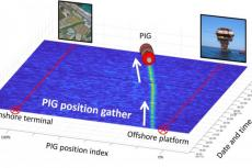 Real-Time Gauge Positioning And Inspection During Pigging Operations In Gas Pipelines